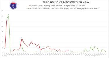 Việt Nam thêm 1 ca mắc Covid-19, châu Âu thành tâm dịch của thế giới