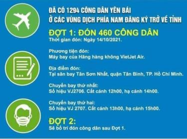 Yên Bái có kế hoạch chính thức đón công dân về vào ngày 14/10.