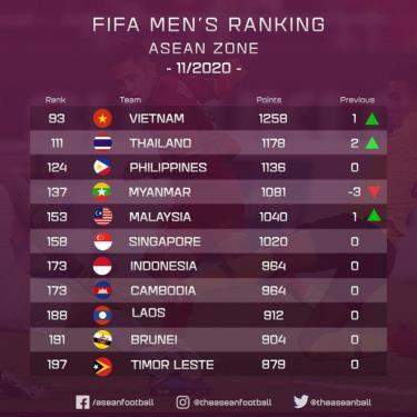 Thứ hạng của các đội tuyển Đông Nam Á trong tháng 11/2020