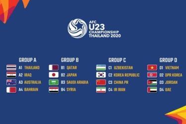 4 bảng đấu ở VCK U23 châu Á 2020