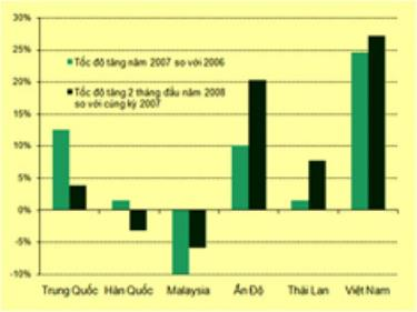 Tốc độ tăng trưởng kim ngạch xuất khẩu sang Hoa Kỳ Nguồn: Ủy ban Thương mại Quốc tế Hoa Kỳ (USITC)