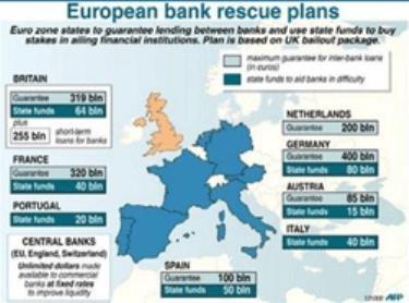 Châu Âu hành động song song để cứu hệ thống ngân hàng trong khu vực