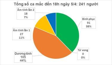 Cập nhật Covid-19 ở Việt Nam chiều 5/4: Thêm 1 ca mắc, Việt Nam có 241 ca.
