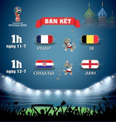 Lịch thi đấu World Cup 2018 vòng bán kết.
