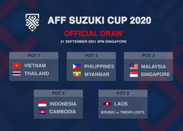 Các nhóm hạt giống vòng bảng AFF Cup 2020.