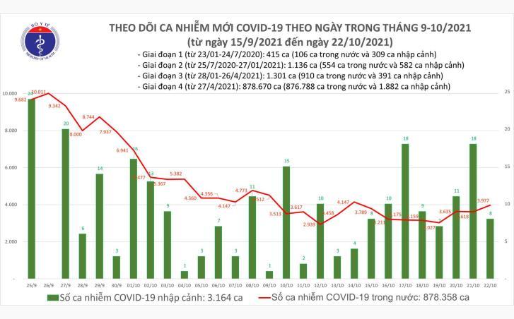 Biểu đồ số ca mắc COVID-19 tính đến chiều ngày 22/10 tại Việt Nam